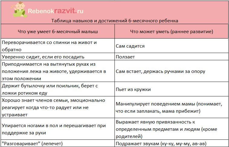 Таблица навыков 6 месячного ребенка