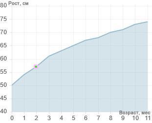 График роста ребенка в 2 месяца