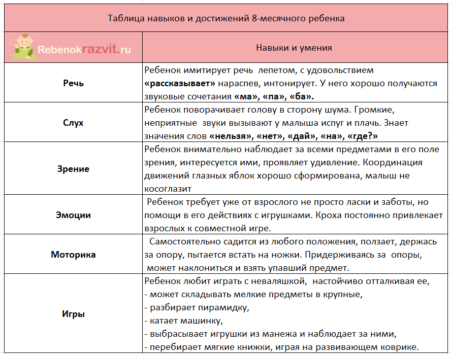Таблица навыков 8-месячного ребенка