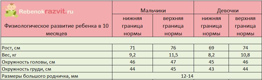 Ребенку 10 месяцев - таблица