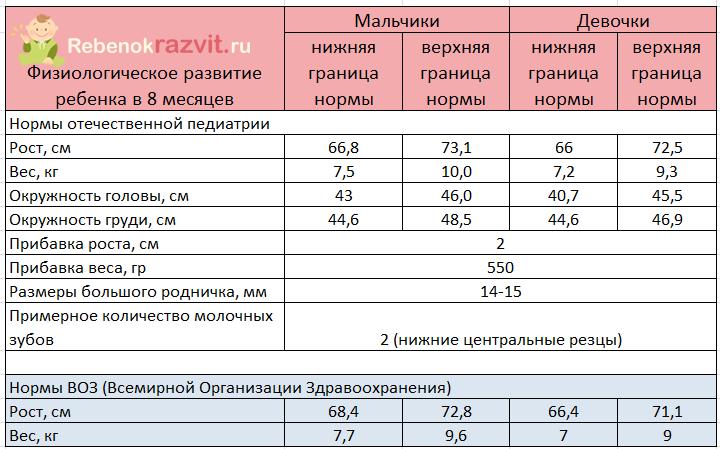 Таблица норм развития мальчиков и девочек в 8 месяцев