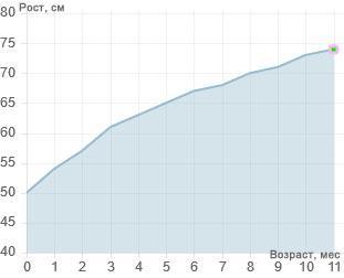 График роста ребенка в 11 месяцев