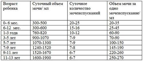 """Таблица """"Нормы мочеиспускания у детей разного возраста"""""""