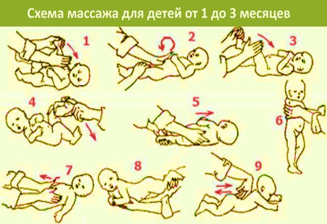 Схема массажа ребенка