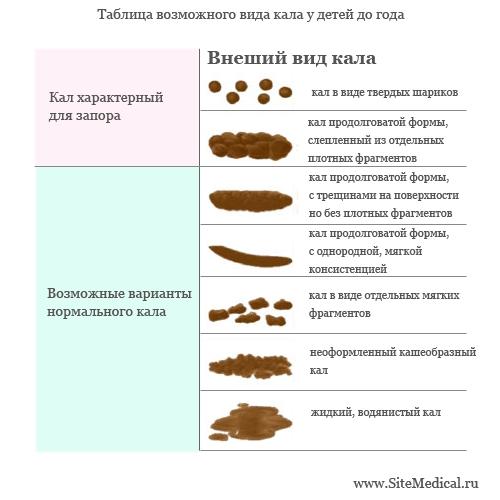 Таблица возможного виды кала у ребенка