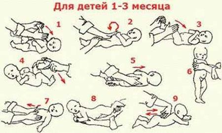Упражнения при коликах у ребенка